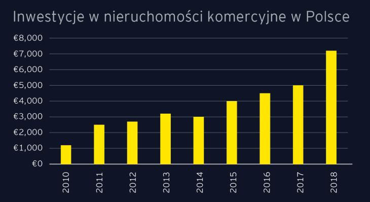 Inwestycje w nieruchomości komercyjne w Polsce