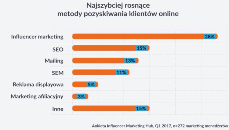 Metody pozyskiwania klientów online