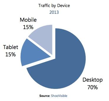 Mobilność w branży odzieżowej