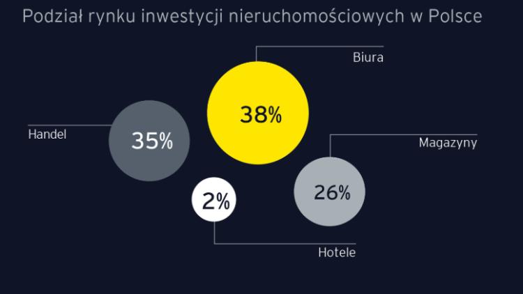 Podział rynku inwestycji nieruchomościowych w Polsce
