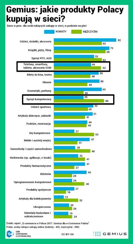 Pozycjonowanie branży elektronicznej - co Polacy kupują w sieci?