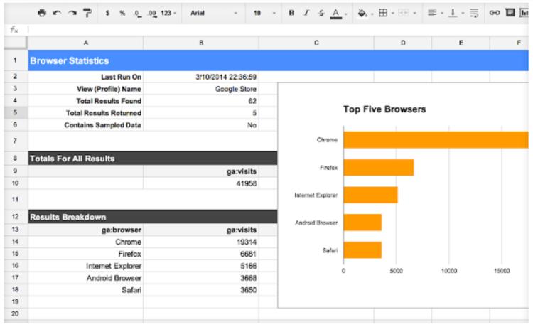 Dodatki do Google Analytics - Spread Sheet Add on