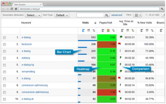 Dodatki do Google Analytics - Table Booster