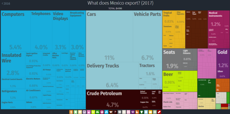 What does Mexico export?