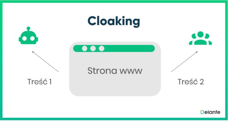 Cloaking definicja