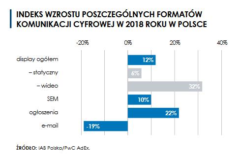 Indeks wzrostu poszczególnych formatów komunikacji cyfrowej w Polsce 2018 rok
