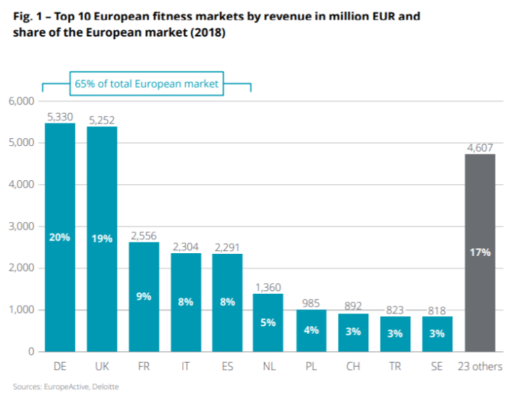 Obiekty fitness w Europie i na świecie