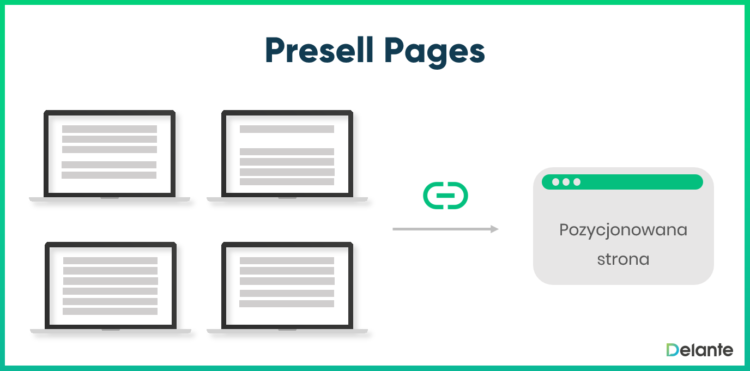 Czym są Presell Pages?
