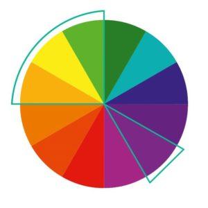 Metody łączenia barw - barwy rozdzielonych kolorów dopełniających