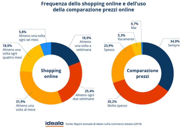 Procentowy udział mieszkańców Włoch dokonujących zakupy online i korzystających z internetowych porównywarek cen