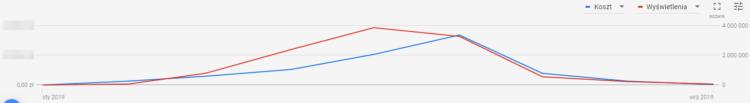 Wyniki kampanii Google