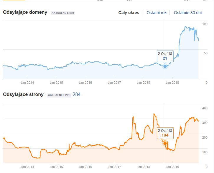 Wykres linków po roku współpracy