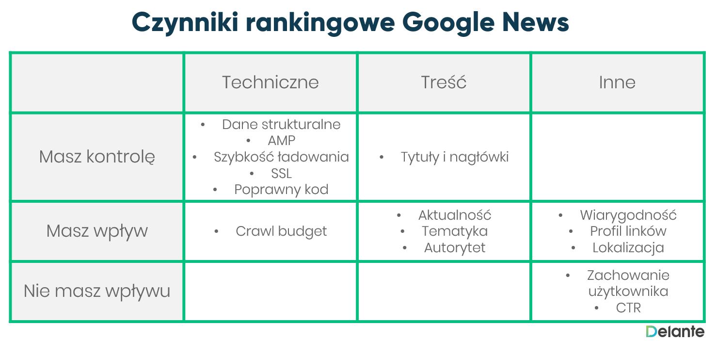 Czynniki rankingowe Google News