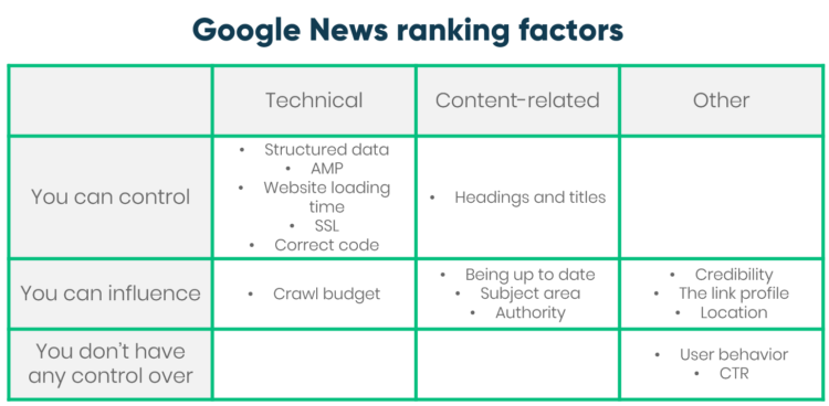 Google news ranking factors