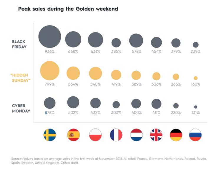 Sprzedaż złoty weekend