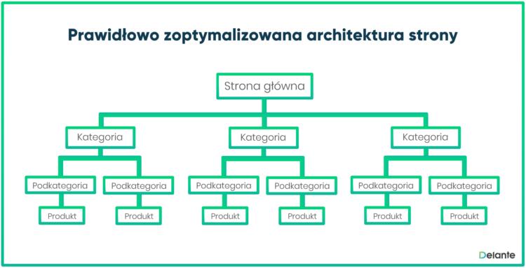 Architektura strony układ