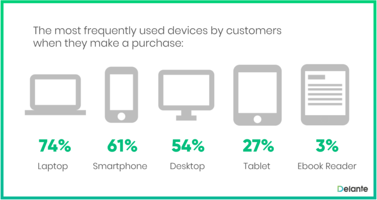The most frequently used devices by customers when they make a purchase