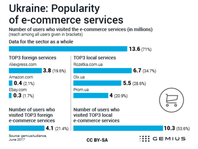 E-commerce in Ukraine