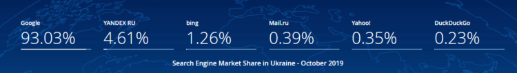 Ukraine - the most popular search engines