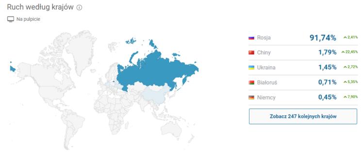 Yandex - ruch według krajów