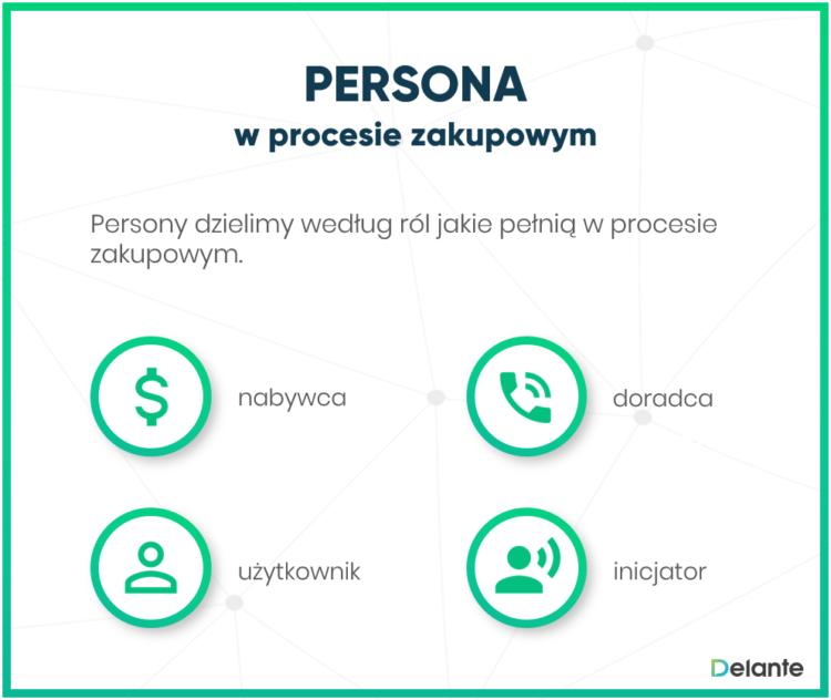 Persona w procesie zakupowym