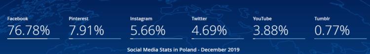 Najbpopularniejsze social media - jak zachęcić użytkownika do kontaktu