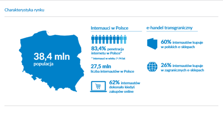 Pierwsze kroki w ecommerce - charakterystyka rynku w Polsce