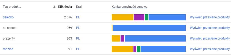 Konkurencyjność cenowa market insights