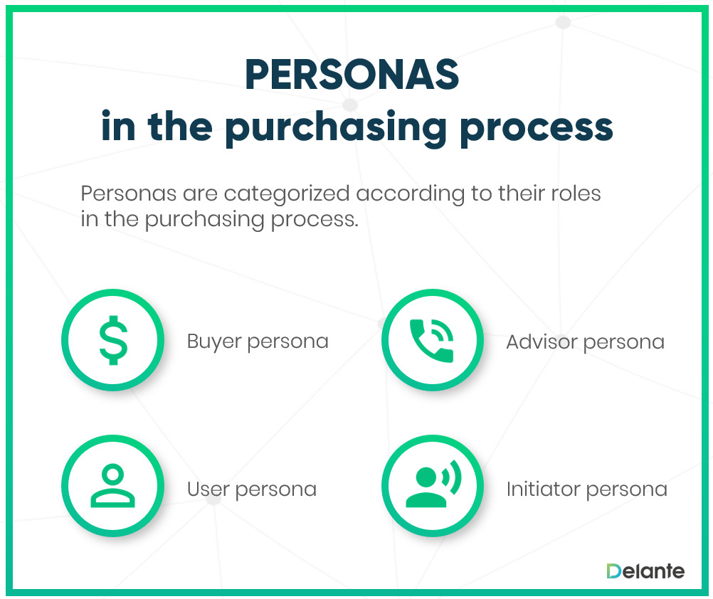 personas in purchasing process