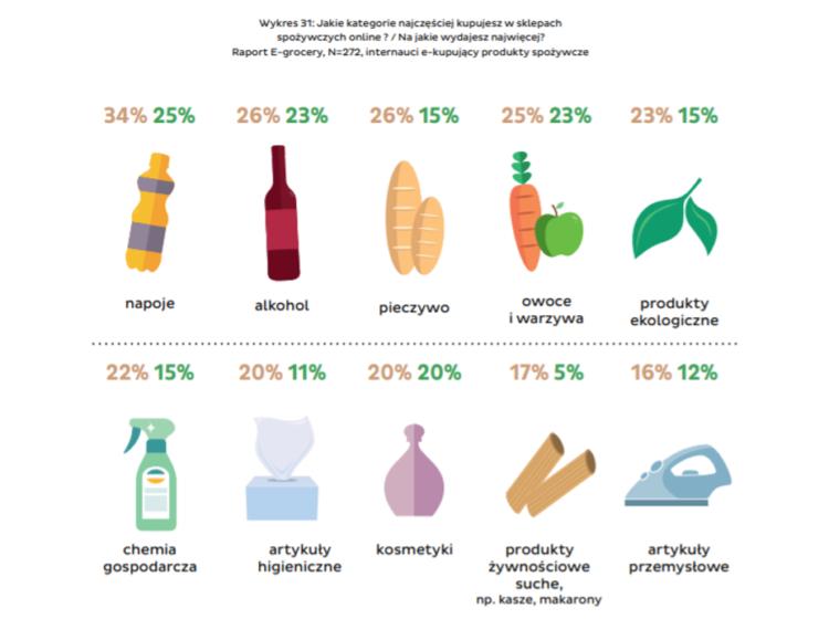 Produkty najczęściej wybierane przez konsumentów - branża spożywcza