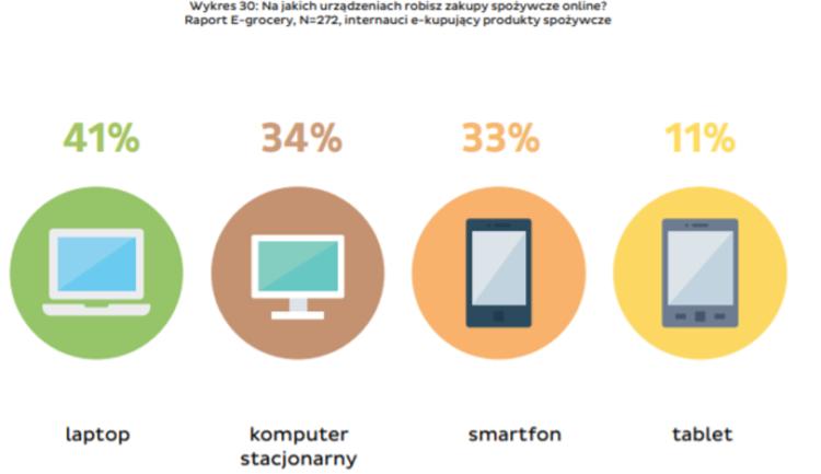 Z jakich urządzeń korzystają użytkownicy do robienia zakupów? Branża spożywcza