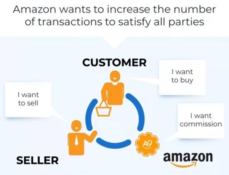 Amazon a SEO - ranking Amazona