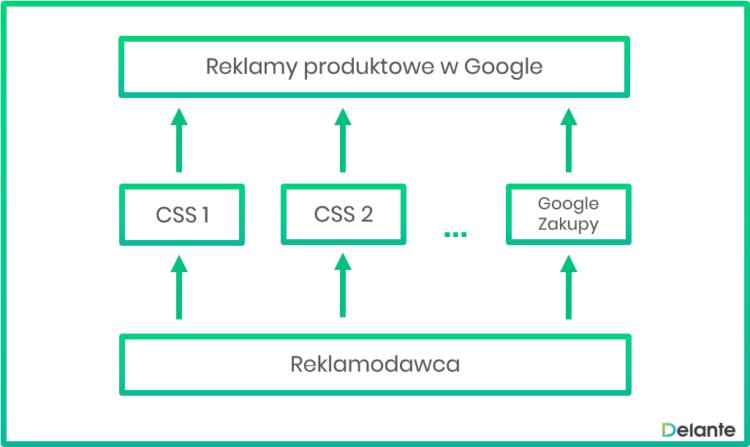 Jak działa system reklamowy CSS