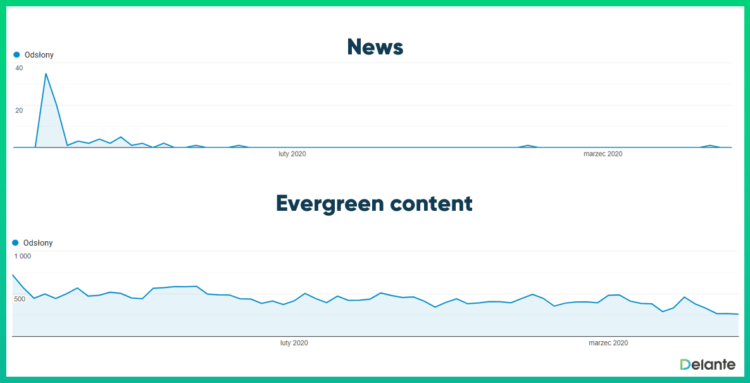 Evergreen content - news traffic vs evergreen content traffic