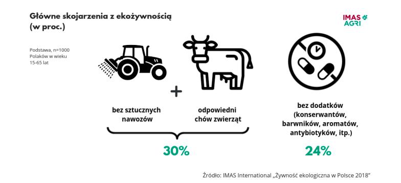Branża eko w Polsce