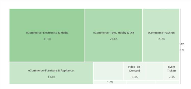 Rynek e-commerce w Grecji