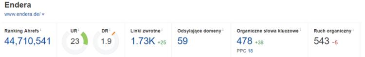 profil linków przed podjęciem współpracy endera