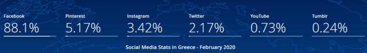 social media Grecja