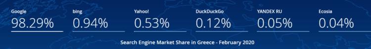 Wybór domeny - Grecja