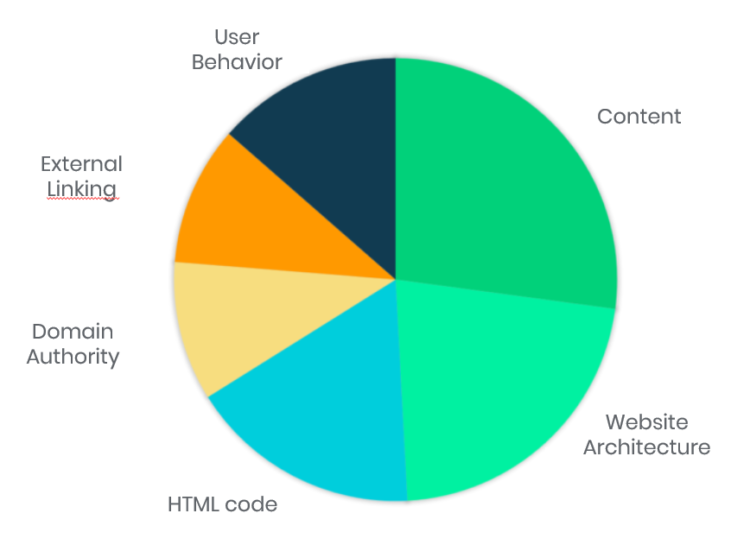 Factors affecting a website's position in the search results