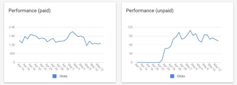Google Zakupy - jak mierzyć wyniki organiczne?