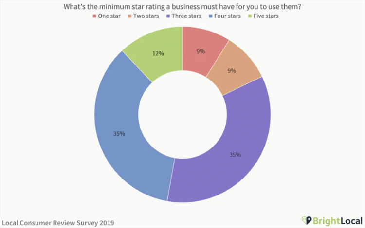 survey graph showing the star rating of customer reviews as a driving factor for consumers choosing to use a business
