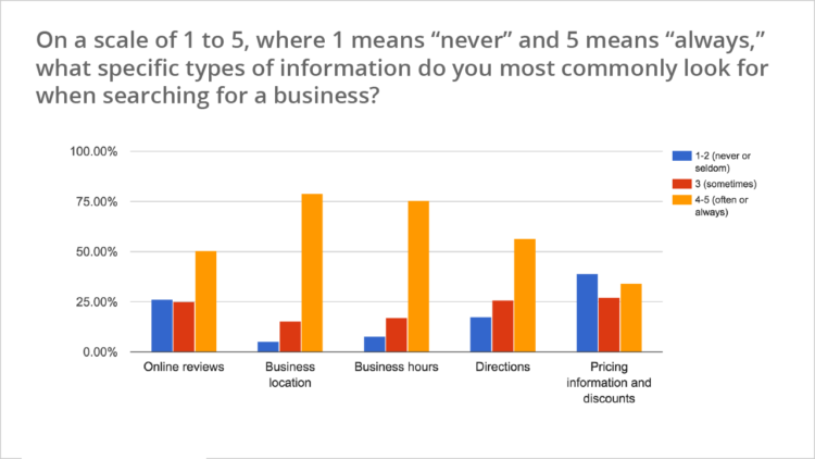 a graph showing that 50% of customers will look for online reviews when making a decision to buy
