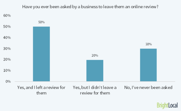 a graph showing that 50% of consumers would leave a business review once they are asked to do so