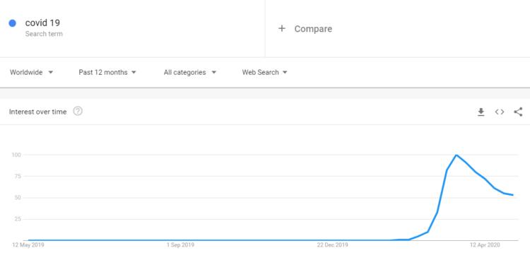 Popularność frazy covid 19 na świecie: