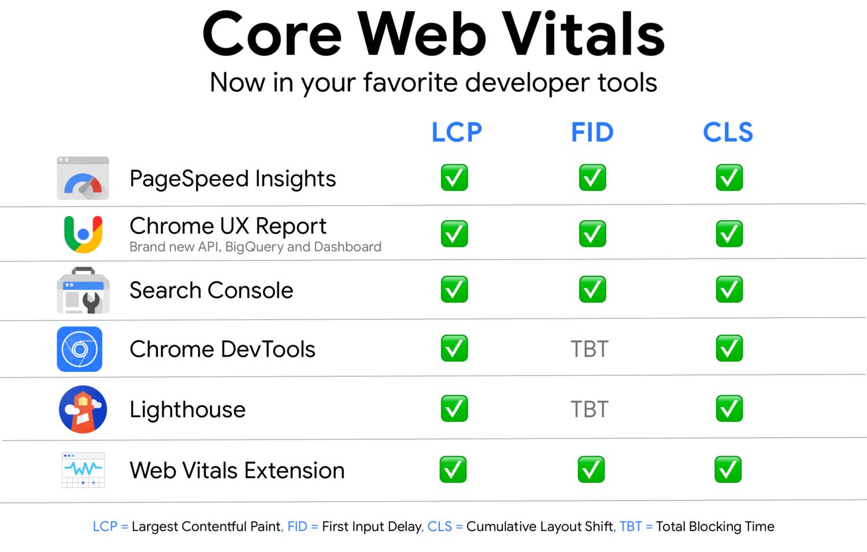 Core Vitals - narzędzia