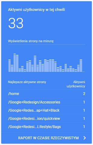 Aktywni użytkownicy - efektywność contentu