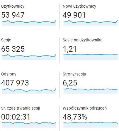 Blog Google Analytics