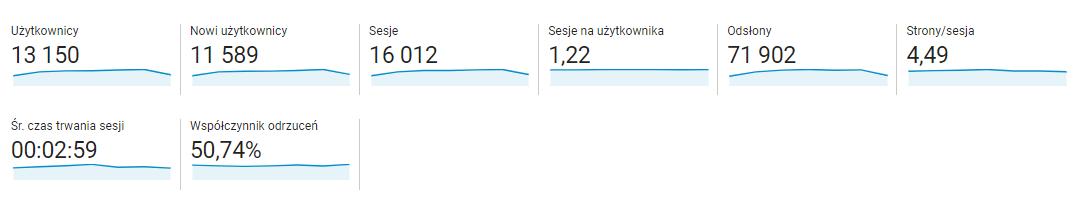 Efektywność contentu - Google Analytics