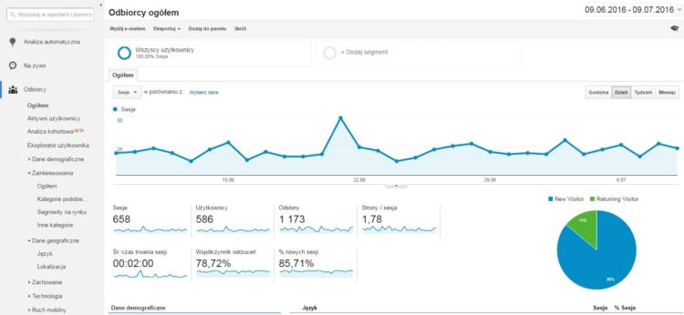 Google Analytics odbiorcy bloga